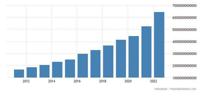 pakistan final consumption expenditure current lcu wb data
