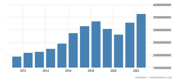 pakistan final consumption expenditure current us$ wb data