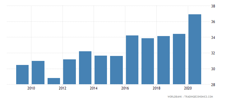 pakistan financial system deposits to gdp percent wb data