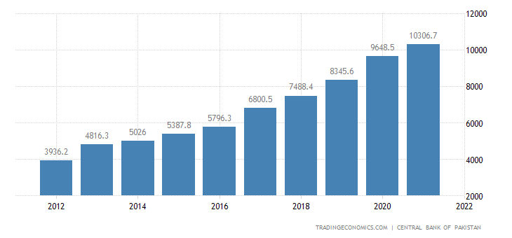 Pakistan Fiscal Expenditure