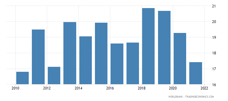 pakistan food exports percent of merchandise exports wb data