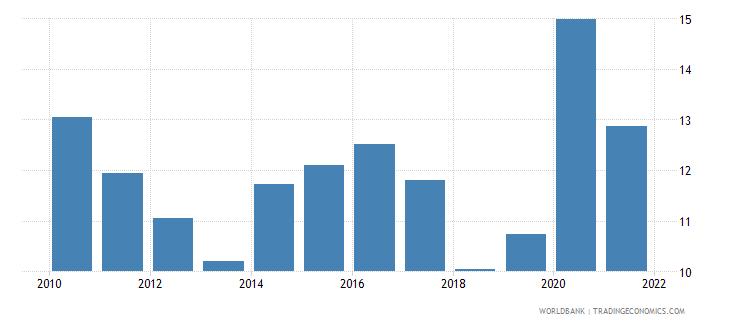 pakistan food imports percent of merchandise imports wb data