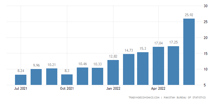 Pakistan Food Inflation