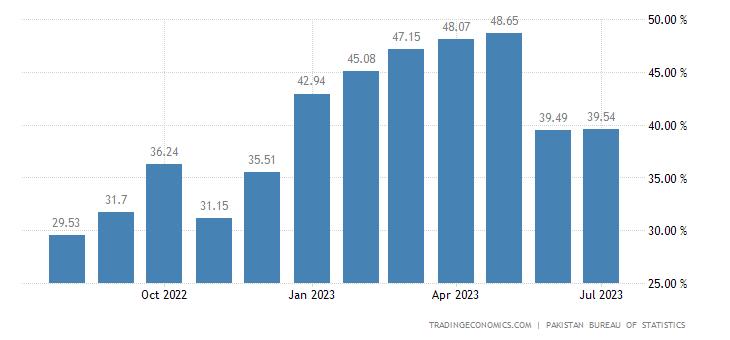 Pakistan Food Inflation