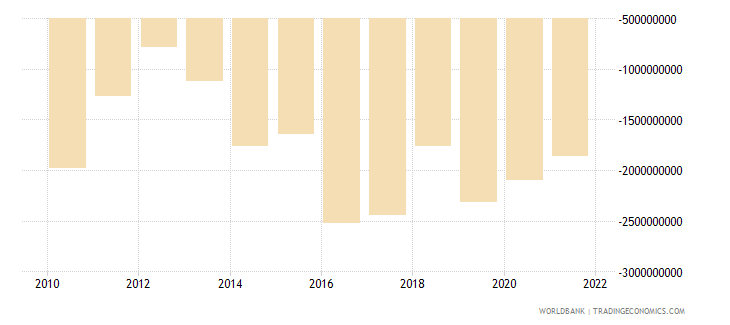 pakistan foreign direct investment net bop us dollar wb data