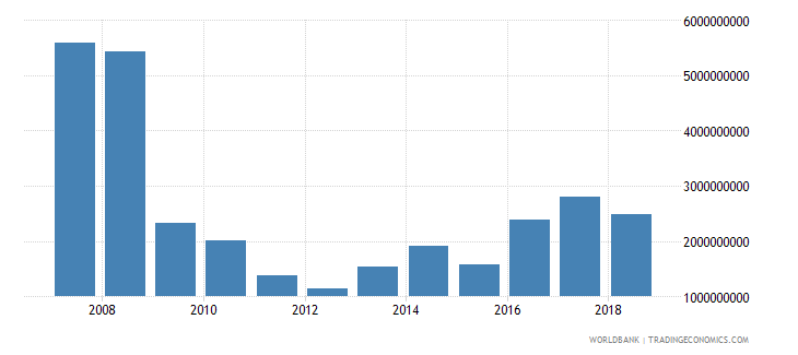 pakistan foreign direct investment net inflows in reporting economy drs us dollar wb data