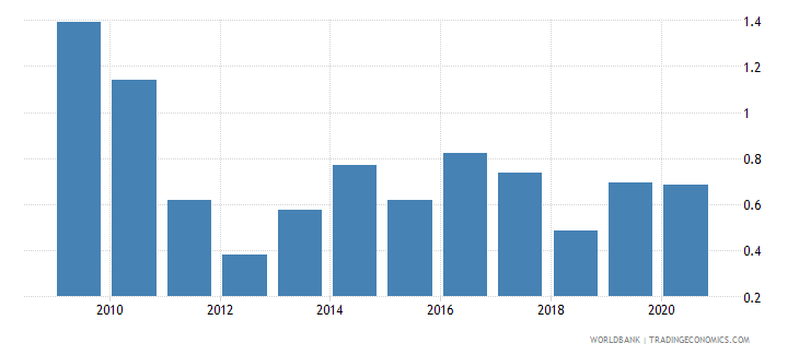 pakistan foreign direct investment net inflows percent of gdp wb data