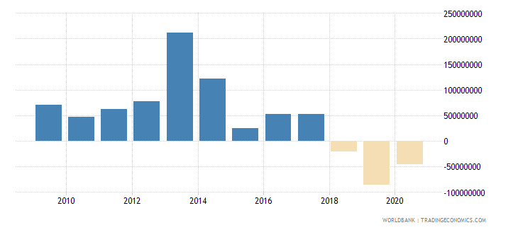 pakistan foreign direct investment net outflows bop current us$ wb data