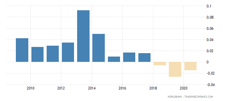 pakistan foreign direct investment net outflows percent of gdp wdi wb data