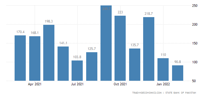 Pakistan Foreign Direct Investment