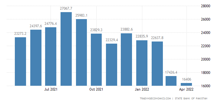 Pakistan Foreign Exchange Reserves
