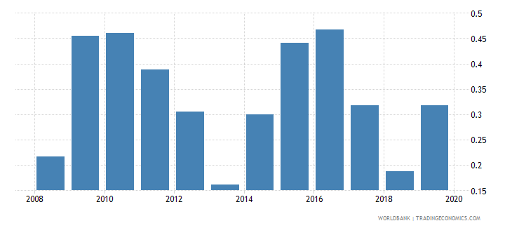 pakistan foreign reserves months import cover goods wb data