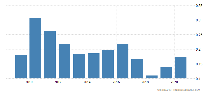 pakistan forest rents percent of gdp wb data