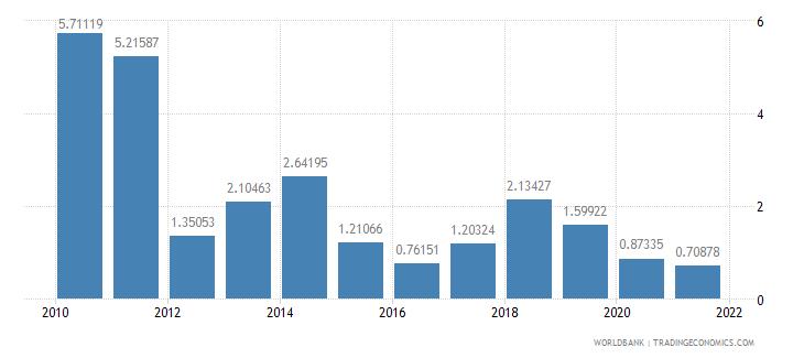 pakistan fuel exports percent of merchandise exports wb data
