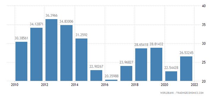 pakistan fuel imports percent of merchandise imports wb data