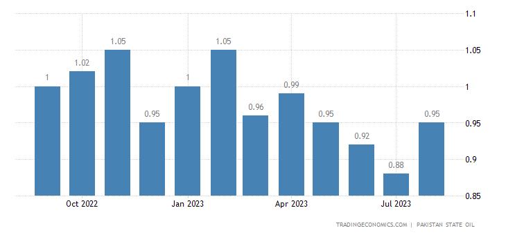 Pakistan Gasoline Prices