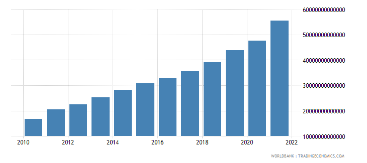 pakistan gdp at market prices linked series current lcu wb data