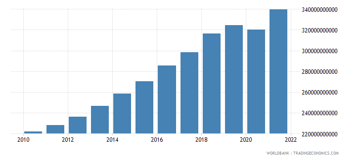 pakistan gdp constant 2000 us dollar wb data
