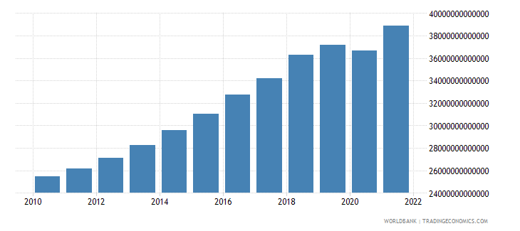 pakistan gdp constant lcu wb data