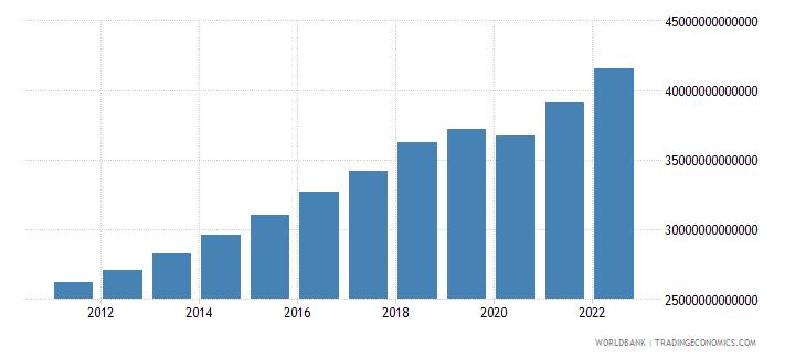 pakistan gdp constant lcu wb data