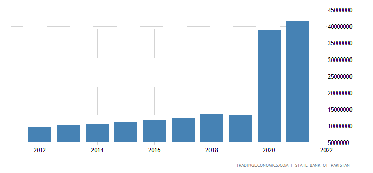 Pakistan GDP Constant Prices