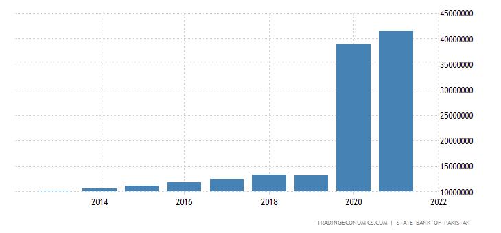 Pakistan GDP Constant Prices
