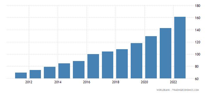 pakistan gdp deflator base year varies by country wb data