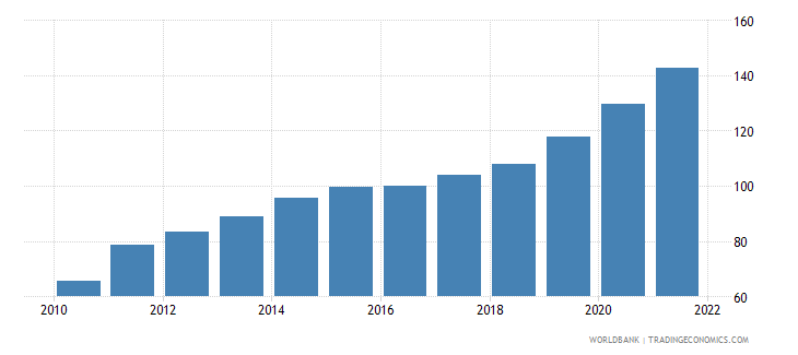 pakistan gdp deflator linked series base year varies by country wb data