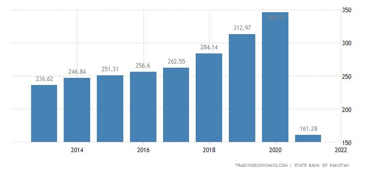 Pakistan GDP Deflator