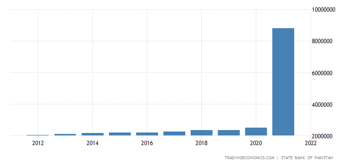 Pakistan GDP From Agriculture | 2019 | Data | Chart