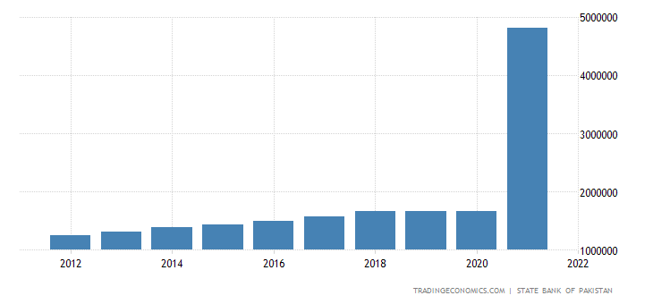 Pakistan GDP From Manufacturing