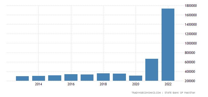 Pakistan GDP From Mining