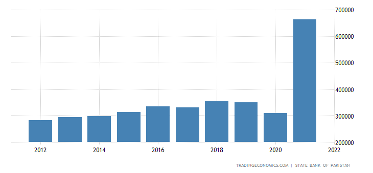 Pakistan GDP From Mining