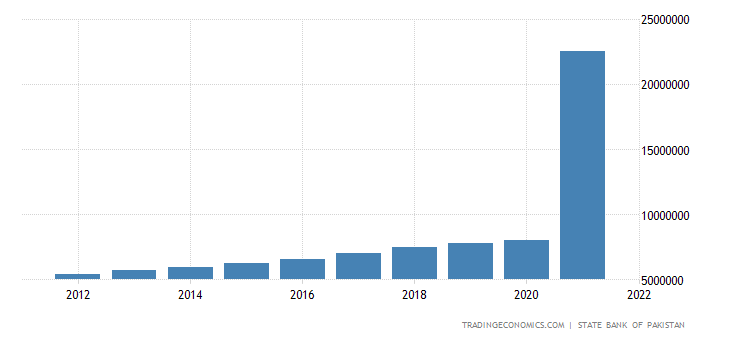 Pakistan GDP From Services