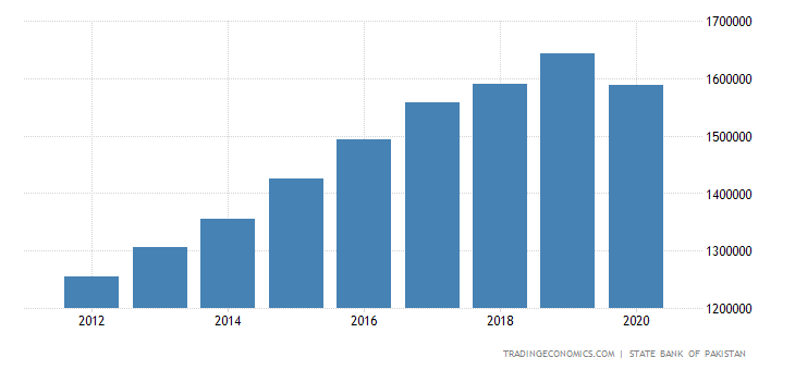 Pakistan GDP From Transport Storage and Communication