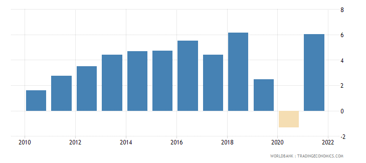 pakistan gdp growth annual percent 2010 wb data