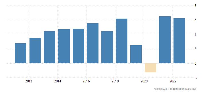 pakistan gdp growth annual percent 2010 wb data
