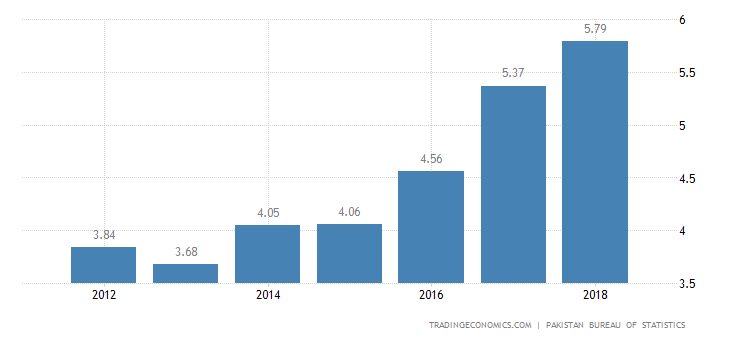 Pakistan GDP Growth Rate | 2019 | Data | Chart | Calendar