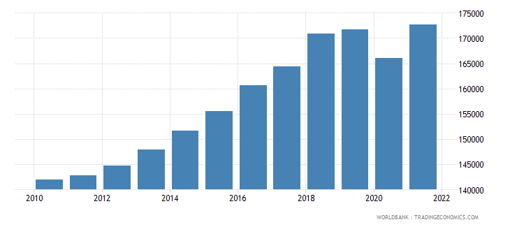 pakistan gdp per capita constant lcu wb data