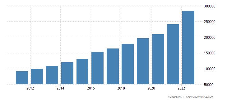 pakistan gdp per capita current lcu wb data