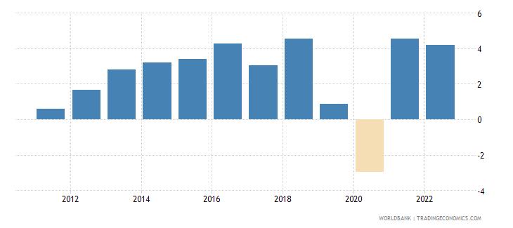 pakistan gdp per capita growth annual percent wb data