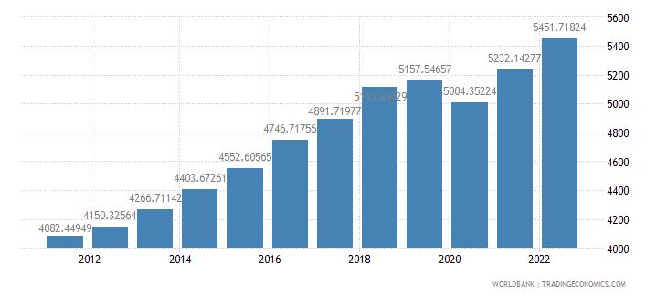 pakistan gdp per capita ppp constant 2005 international dollar wb data