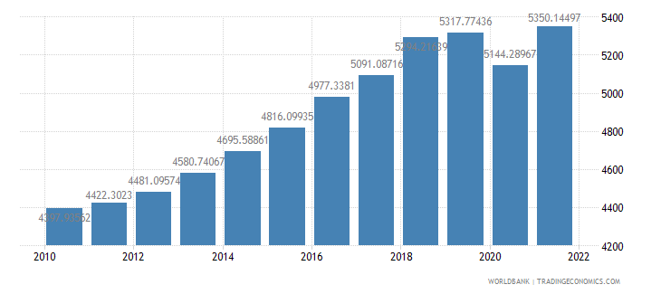 pakistan gdp per capita ppp constant 2005 international dollar wb data