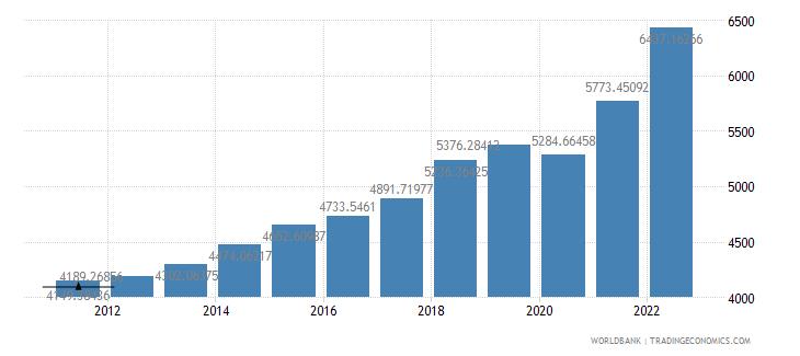 pakistan gdp per capita ppp us dollar wb data