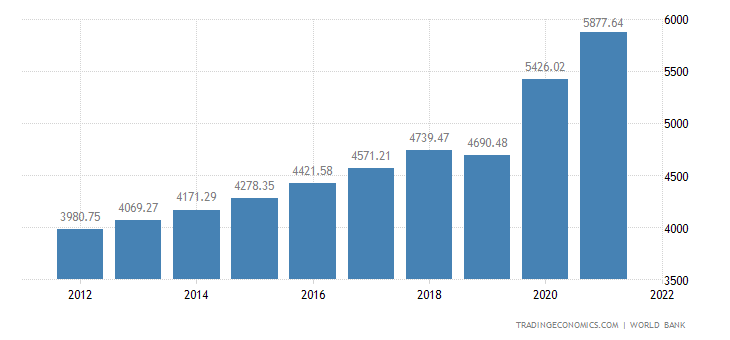 Pakistan GDP per capita PPP