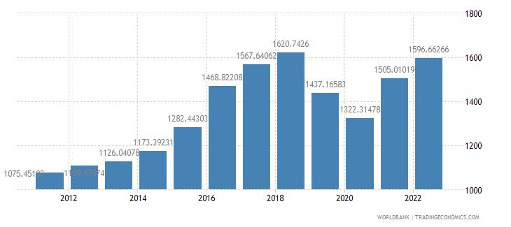 pakistan gdp per capita us dollar wb data