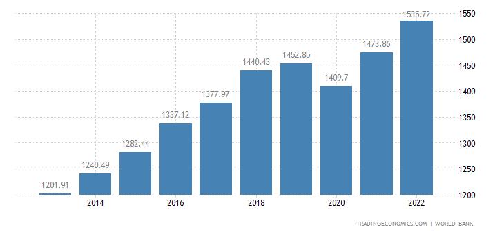 Pakistan GDP per capita