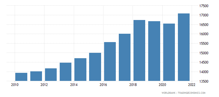 pakistan gdp per person employed constant 1990 ppp dollar wb data