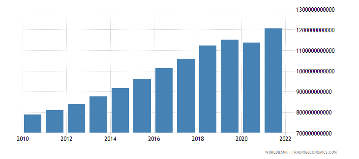 pakistan gdp ppp constant 2005 international dollar wb data