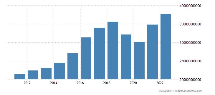 pakistan gdp us dollar wb data